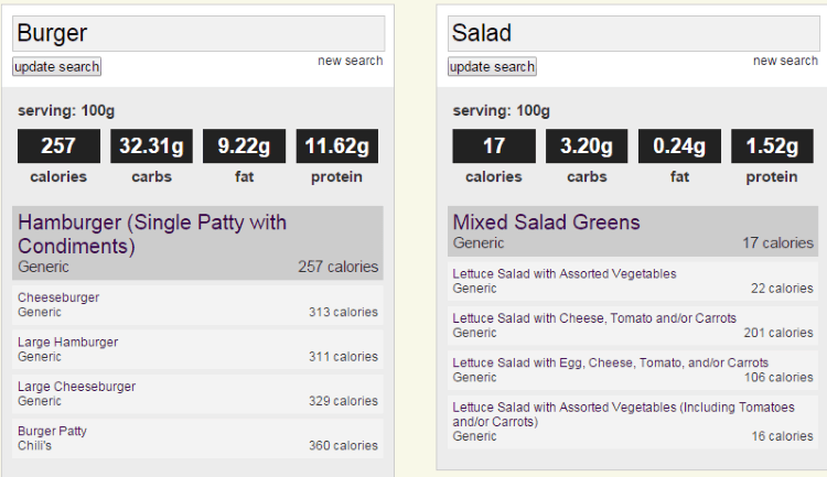 Comparison of nutritional data for a burger and a salad.