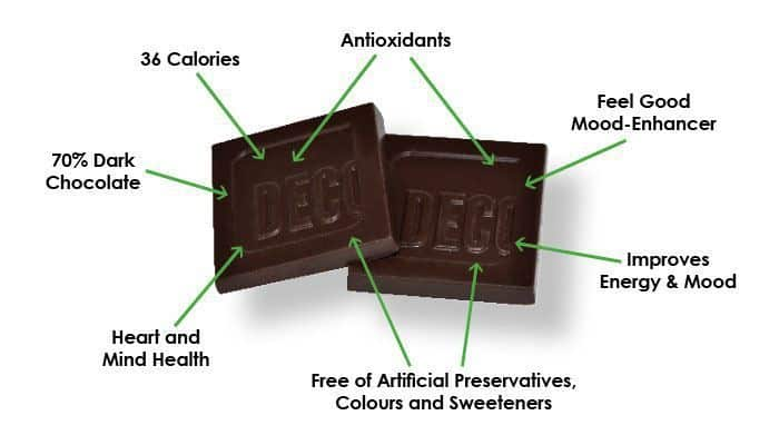 An image of dark chocolate squares with information about its health benefits.