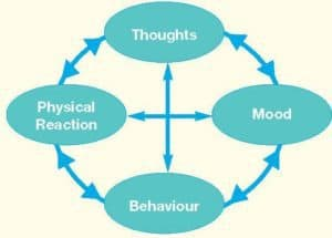 A diagram showing the psychological relationship between thoughts, moods, and other aspects.