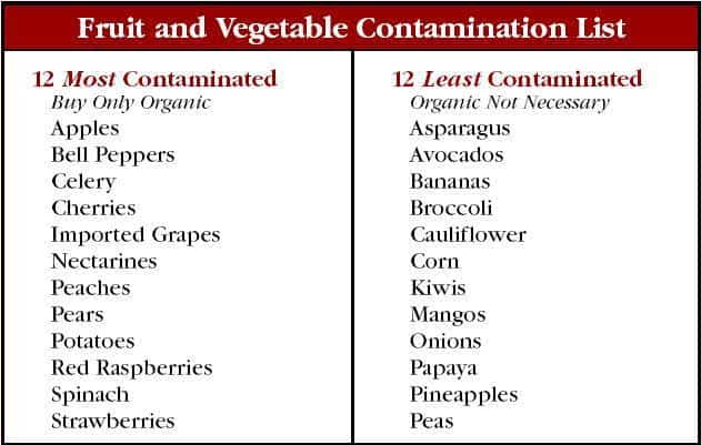 A two-column table listing fruits and vegetables with high and low contamination risks.