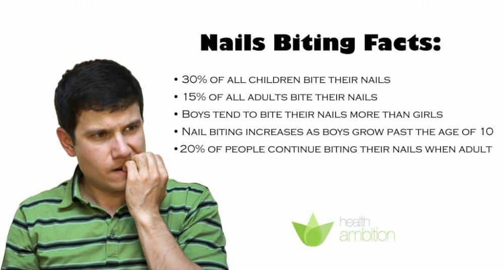 A person nervously biting his nails with a list about various nail biting facts.